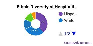 Hospitality Management Majors in CA Ethnic Diversity Statistics