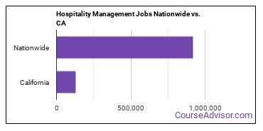 Hospitality Management Jobs Nationwide vs. CA