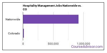 Hospitality Management Jobs Nationwide vs. CO