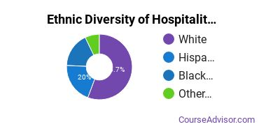 Hospitality Management Majors in CT Ethnic Diversity Statistics