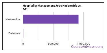 Hospitality Management Jobs Nationwide vs. DE
