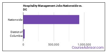 Hospitality Management Jobs Nationwide vs. DC