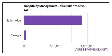 Hospitality Management Jobs Nationwide vs. GA