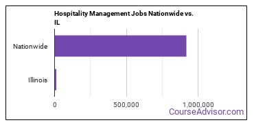 Hospitality Management Jobs Nationwide vs. IL
