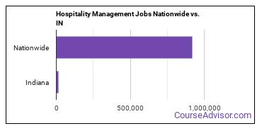 Hospitality Management Jobs Nationwide vs. IN