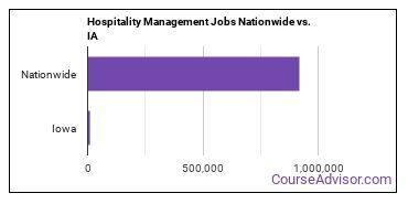 Hospitality Management Jobs Nationwide vs. IA