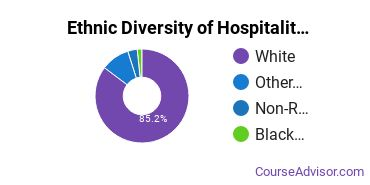 Hospitality Management Majors in ME Ethnic Diversity Statistics