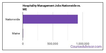 Hospitality Management Jobs Nationwide vs. ME