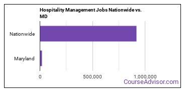 Hospitality Management Jobs Nationwide vs. MD