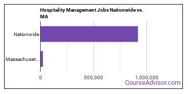 Hospitality Management Jobs Nationwide vs. MA