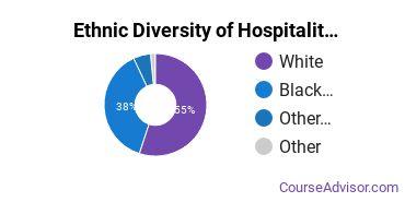 Hospitality Management Majors in MS Ethnic Diversity Statistics