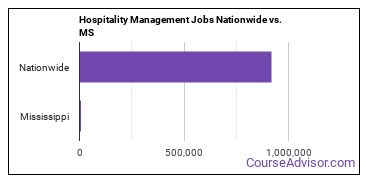 Hospitality Management Jobs Nationwide vs. MS