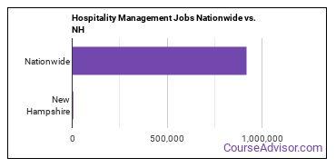 Hospitality Management Jobs Nationwide vs. NH