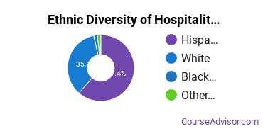 Hospitality Management Majors in NM Ethnic Diversity Statistics