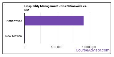 Hospitality Management Jobs Nationwide vs. NM