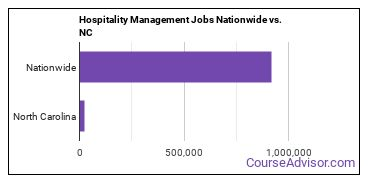 Hospitality Management Jobs Nationwide vs. NC