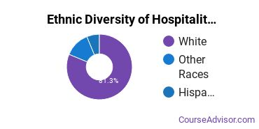 Hospitality Management Majors in ND Ethnic Diversity Statistics