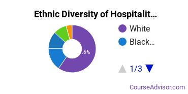 Hospitality Management Majors in OH Ethnic Diversity Statistics