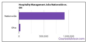 Hospitality Management Jobs Nationwide vs. OH