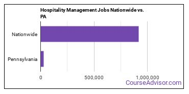 Hospitality Management Jobs Nationwide vs. PA
