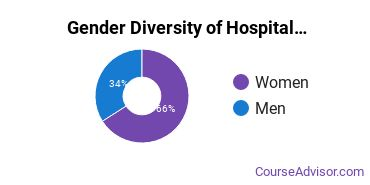 Hospitality Management Majors in WV Gender Diversity Statistics