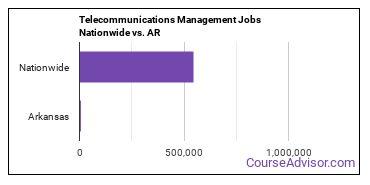 Telecommunications Management Jobs Nationwide vs. AR