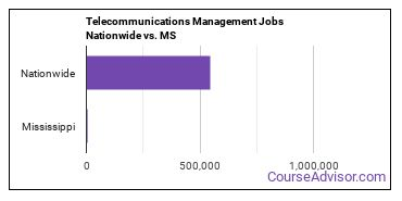 Telecommunications Management Jobs Nationwide vs. MS