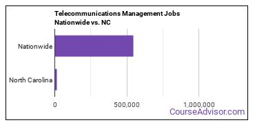 Telecommunications Management Jobs Nationwide vs. NC