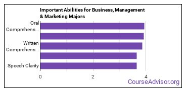 Important Abilities for business, management and marketing Majors