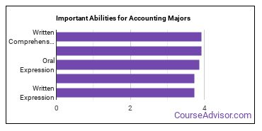 Important Abilities for accounting Majors