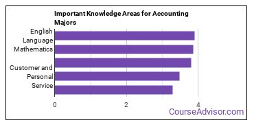 Important Knowledge Areas for Accounting Majors