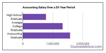 accounting salary compared to typical high school and college graduates over a 20 year period
