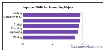 Important Skills for Accounting Majors