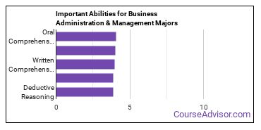 Important Abilities for business administration Majors