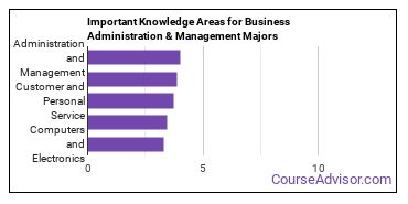 Important Knowledge Areas for Business Administration & Management Majors