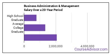 business administration and management salary compared to typical high school and college graduates over a 20 year period