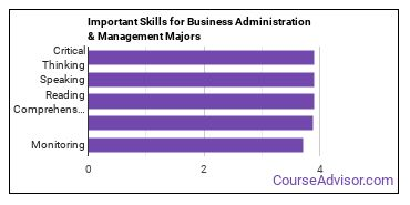Important Skills for Business Administration & Management Majors