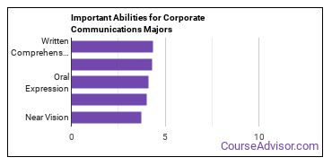 Important Abilities for business communications Majors