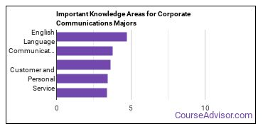 Important Knowledge Areas for Corporate Communications Majors