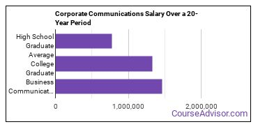 business/corporate communications salary compared to typical high school and college graduates over a 20 year period