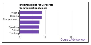 Important Skills for Corporate Communications Majors