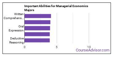 Important Abilities for managerial economics Majors