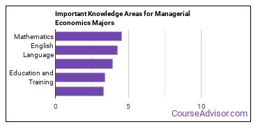 Important Knowledge Areas for Managerial Economics Majors