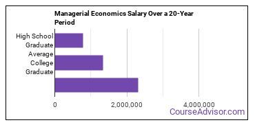 business/managerial economics salary compared to typical high school and college graduates over a 20 year period