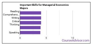 Important Skills for Managerial Economics Majors