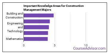 Important Knowledge Areas for Construction Management Majors