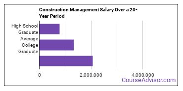 construction management salary compared to typical high school and college graduates over a 20 year period
