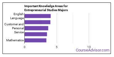 Important Knowledge Areas for Entrepreneurial Studies Majors