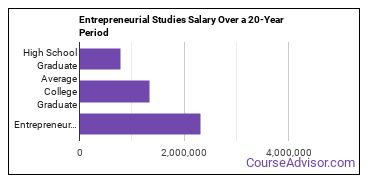 entrepreneurial studies salary compared to typical high school and college graduates over a 20 year period