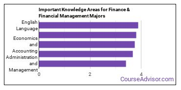 Important Knowledge Areas for Finance & Financial Management Majors